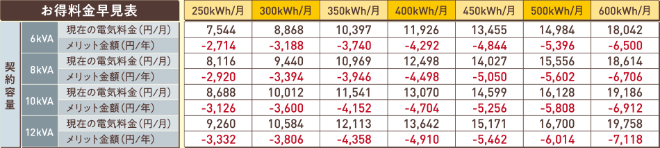 東京電力 メリット