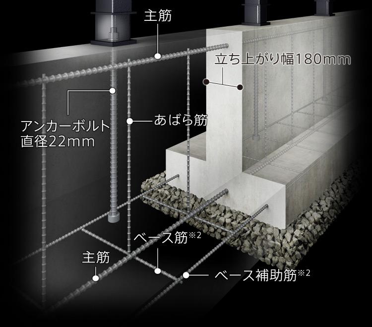 主筋、立ち上がり幅180mm、アンカーボルト直径22mm、あばら筋、主筋、ベース筋※2、ベース補助筋※2