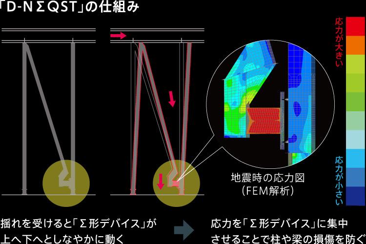 「D-NΣQST」の仕組み 揺れを受けると「Σ形デバイス」が上へ下へとしなやかに動く→応力を「Σ形デバイス」に集中させることで柱や梁の損傷を防ぐ