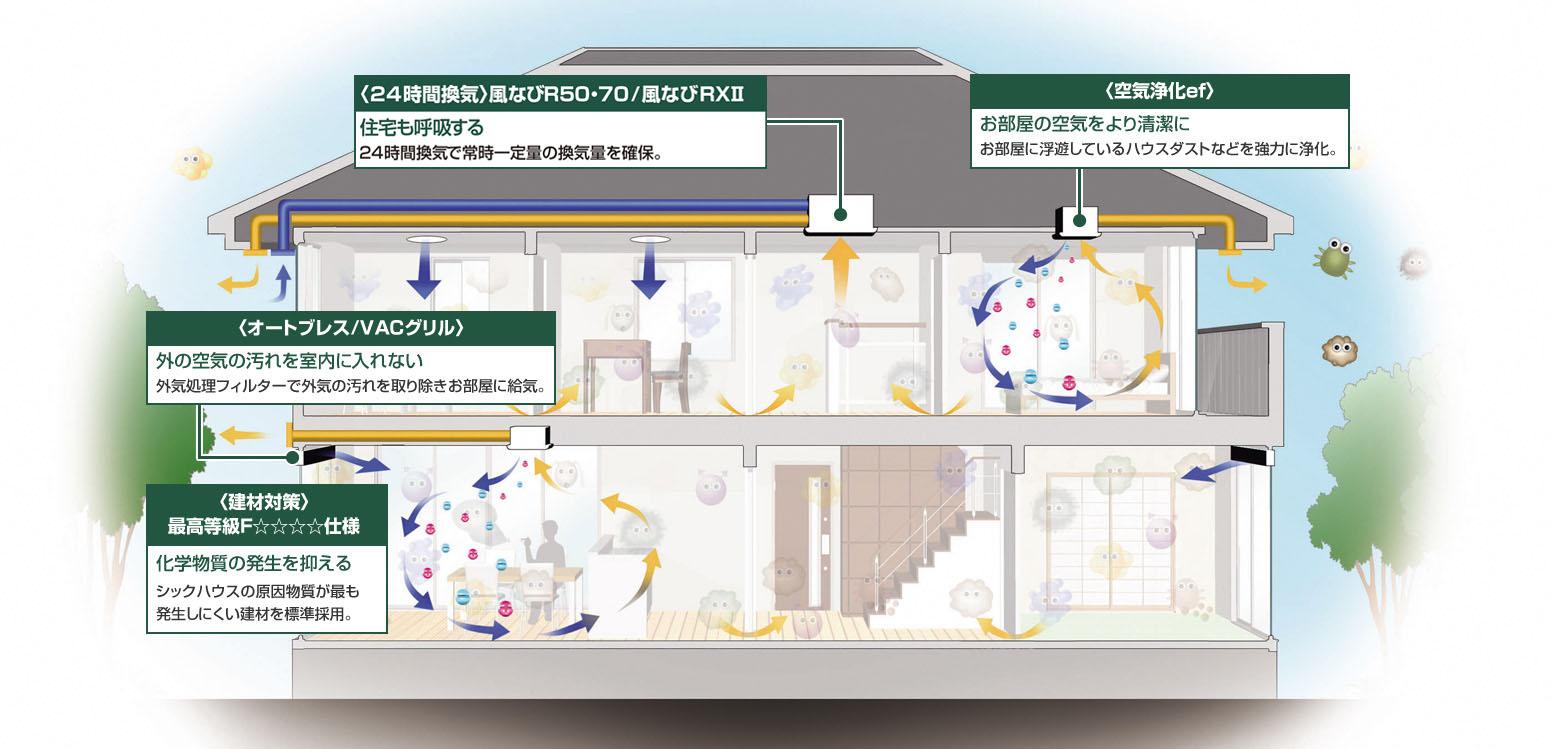 〈24時間換気〉風なびR50・70/風なびRX100 住宅も呼吸する 24時間換気で常時一定量の換気量を確保。〈空気浄化ef〉 お部屋の空気をより清潔にお部屋に浮遊しているハウスダストなどを強力に浄化。〈オートブレス/VACグリル〉 外の空気の汚れを室内に入れない外気処理フィルターで外気の汚れを取り除きお部屋に給気。〈建材対策〉最高等級F☆☆☆☆仕様 化学物質の発生を抑えるシックハウスの原因物質が最も発生しにくい建材を標準採用。